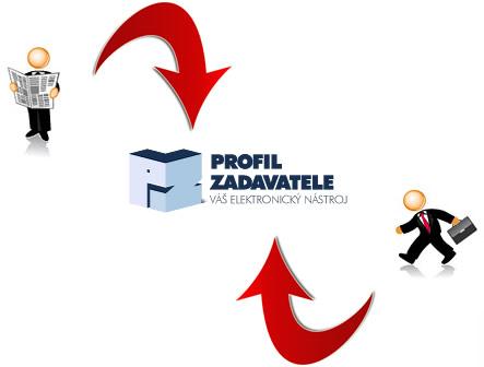Princip fungování profilu zadavatele